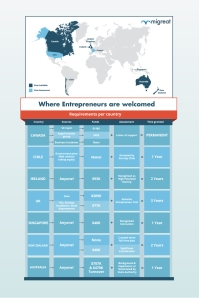 a chart comparing the requirements per country for Entrepreneurs and Startup visas