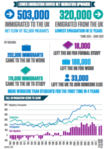 CITY A.M. infographic: Net migration climbs as fewer people exit UK