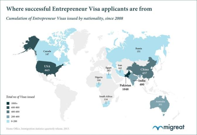 Top 10 nationalities of successful applicants to the Entrepreneur visa