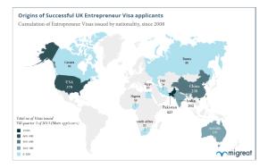 Where entrepreneurs applying to the UK Entrepreneur Visa are from
