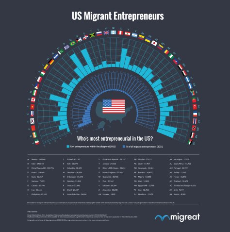 US Migrant Entrepreneurs infographic by migreat.com