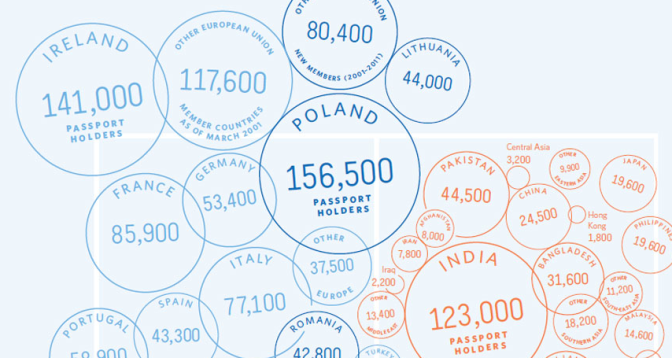 Which passports are most frequently found in London?