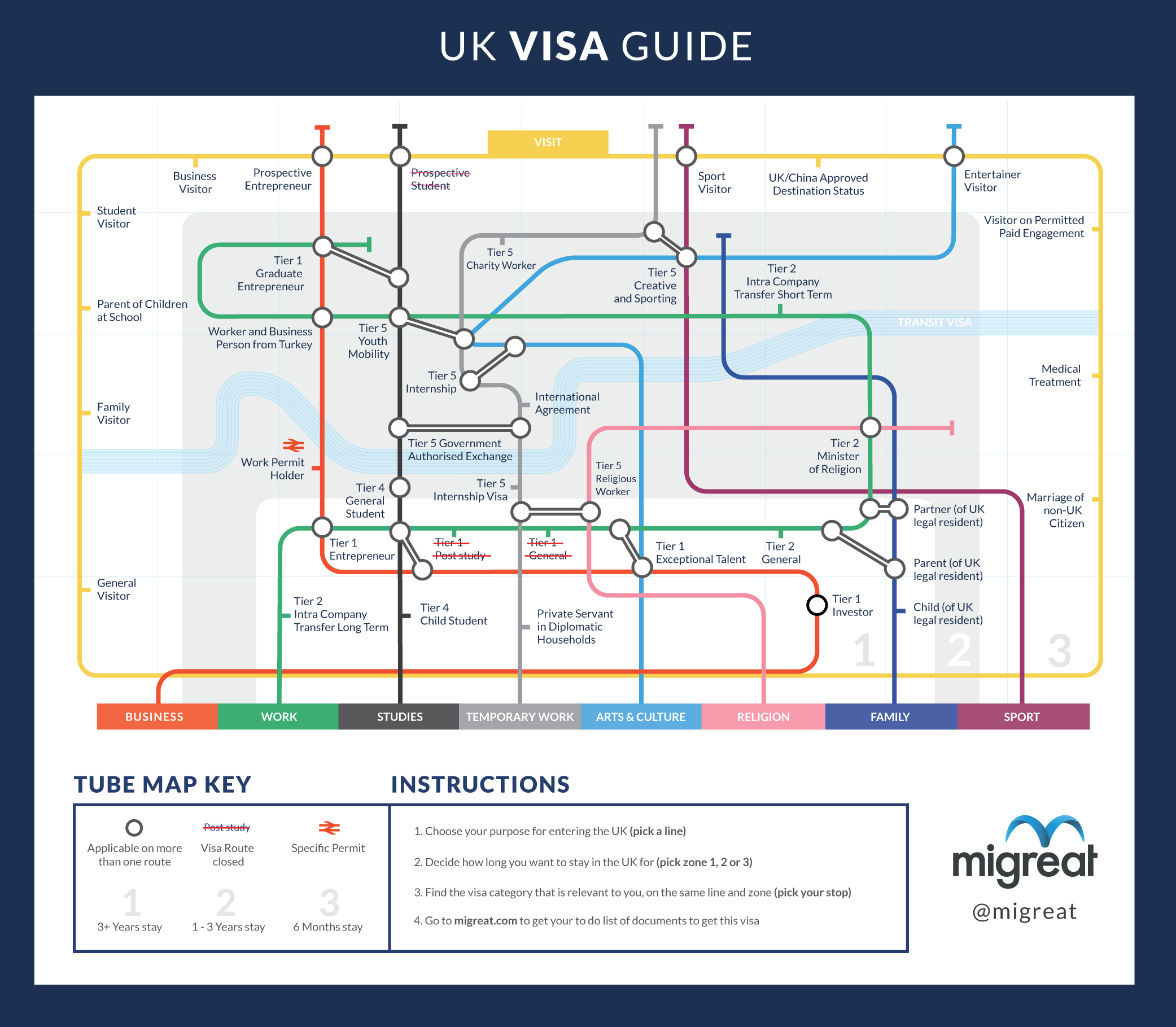 UK Immigration Migreat Blog Page - Us visa map