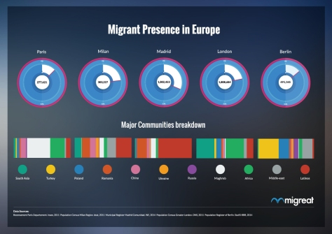 Migrant presence in five cities of Europe