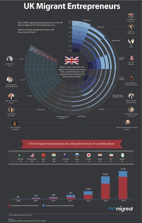 UK Migrant Entrepreneurs