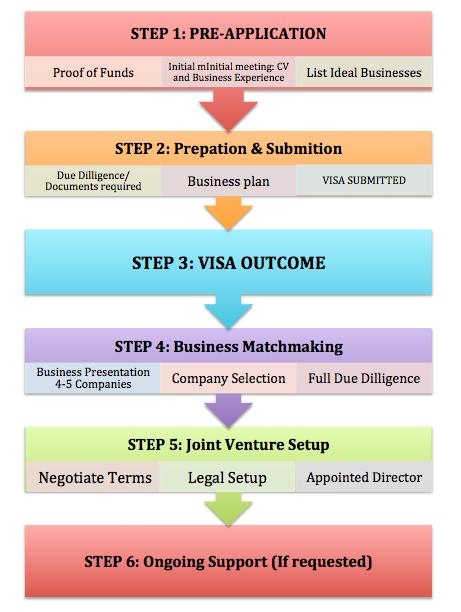Enterprise Broker Process to matchmake entrepreneurs with UK Businesses